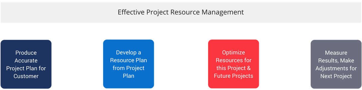 project resource mgmt (3).png